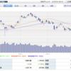 株式投資 2021年7月の成績