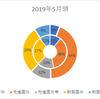 保有してる投資信託の割合/2019年5月頭