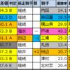 オールカマー2021【★偏差値過去5年間成績結果データ★】