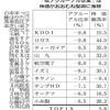 利益の健全性の見分け方 【アクルーアル比率】