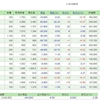 3/19の損益・PF ( -7,112円 )