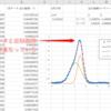 【Excel】ソルバーを使用した近似曲線の引き方(ガウス関数の例)
