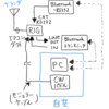 リグの遠隔操作計画(アパマン)