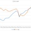 実質GDPと名目GDP