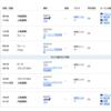 オープンジョーを使って三ヵ国旅行~ANAビジネスクラス国際線特典航空券で行くヨーロッパ三ヵ国周遊の旅