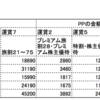 初心者SFC修行プラン-国内線でプレミアム28割&プレミアム株主割引で効率よくPPを稼ぐ【おまけあり】