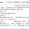 NMDA脳炎の診断