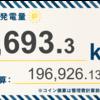 3/29〜4/4の発電設備全体の総発電量は8,693.3kWh(目標比87.7%)でした!