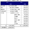 【家計簿】2019年の支出総まとめ