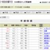 ラジオNIKKEI杯京都2歳ステークスの予想
