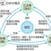 日本では、立法・行政・司法(三権)は分立していなくて、癒着しているのではないか?