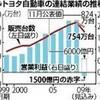 トヨタ 1500億円の赤字へ