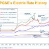PG&Eの、Tier毎の電気代