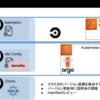 EKSのバージョンライフサイクルに組織として対応する