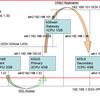 MySQLのDRBD構成におけるネットワーク遅延の影響について