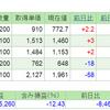 2019.7.9(火) 資産状況