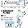 日本の総人口1億2693万人、6年連続減