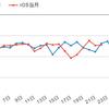 原油下落で、日本市場下落。そろそも欧米が経済活動再開になりそうだけど難しいところ:2020/4/22(水)