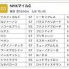 NHKマイルカップ登録馬予想