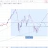 米国株 明らかな復活が見えてきたか!
