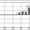 【第76期順位戦C級1組6回戦 お昼過ぎ】佐々木 勇気六段 対 宮田 敦史六段