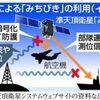ビッグニュース。GPS衛星「みちびき」で北朝鮮ミサイルを破壊できる。