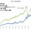 本日の損益 +2,556円