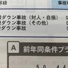 任意自動車保険値上げ更新「ダイレクト型」インターネット割引 1万円!?