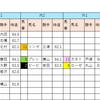 【データ分析】2018/09/09-中山-10R-ながつきSダ1200