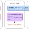 縮小認定の考え方2(論証パターン2段構え)