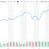 【2020年3月】金融資産評価額を公開メモ(米国株・インデックス投資)