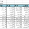 きさらぎ賞2019【過去10年の傾向とデータ分析】