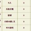 【戦国IXA】冬くじ4、5日目の結果