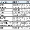 イコラブのデビュー曲「=LOVE」が『学園祭で披露した楽曲ランキング』(めざましテレビ[フジテレビ])において、1位タイであったこと(他はAKB48と乃木坂46の曲)