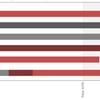 「統計学Ⅰ:データ分析の基礎」最終テスト結果