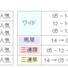 【条件予想&回顧】2018/8/5-10R-札幌-大倉山特別ダ1700m