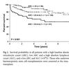 【再生不良性貧血】重症再生不良性貧血において免疫抑制療法不応のリスクファクターはなにか?