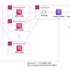 AWS Config + Athena + QuickSightによる複数AWSアカウント横断でのセキュリティ状態の可視化
