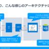 大量の JSON データからスキーマを解析して、Azure SQL Database にレプリケートする:CData Sync