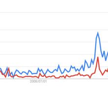 フィリピン留学・セブ留学 検索キーワード動向調べ - Google トレンド