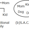 S.A.C. Family: New Family Formation