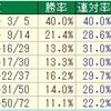 武蔵野S2018のデータ其の1