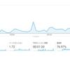 ブログ記事を書き続けるのをやめてみたらアクセス数は下がるか?