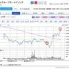 【9513】電源開発&【3952】中央紙器工業を買い増し!【2502】アサヒビールを売却です。