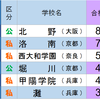 2018年 京都大学合格数ランキング(暫定速報版)