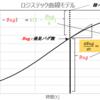 信頼度成長曲線の成り立ちを思い出してみた(前編)