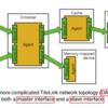 TileLinkはどのようにしてコヒーレントを維持するのか(1. TileLinkのコマンド)