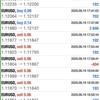 【 6月 19日 】FX自動売買記録:ユーロドル