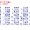 都道府県別の凶悪犯認知件数の分析6 - R言語で県内総生産当りの凶悪犯認知件数を人口と可住地面積で回帰分析。