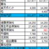 【3月家計簿】収支▲20,553円 予算比+12,545円。楽天ポイントは偉大
